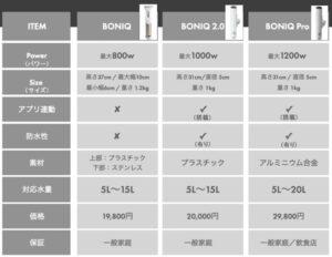 ボニークプロ 比較 表